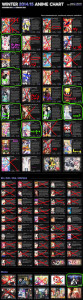 Winter 2015 Anime Chart